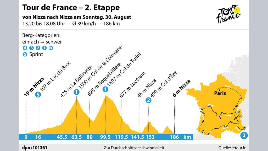 Tour De France 20 Etappe Live
